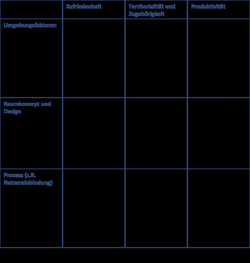 typology of research_vischer